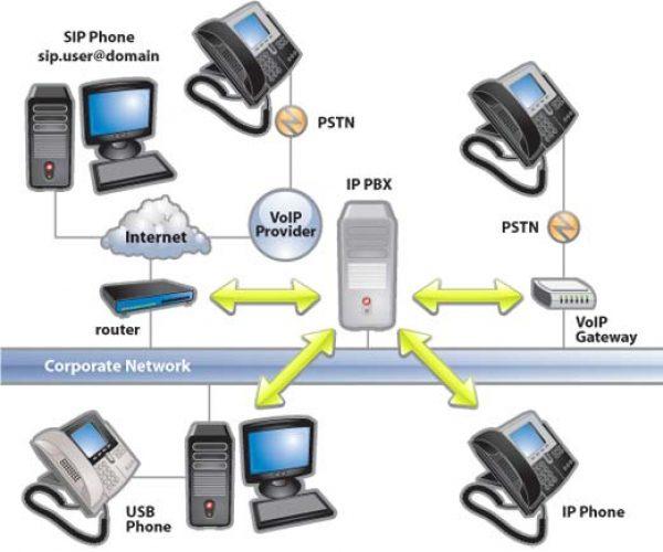 spesialis jaringan pabx bandung